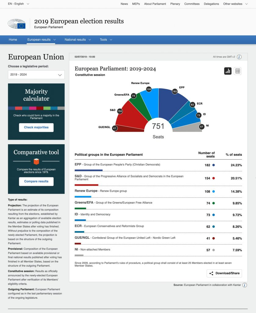 EP Website - Parliamentary Groups Charts