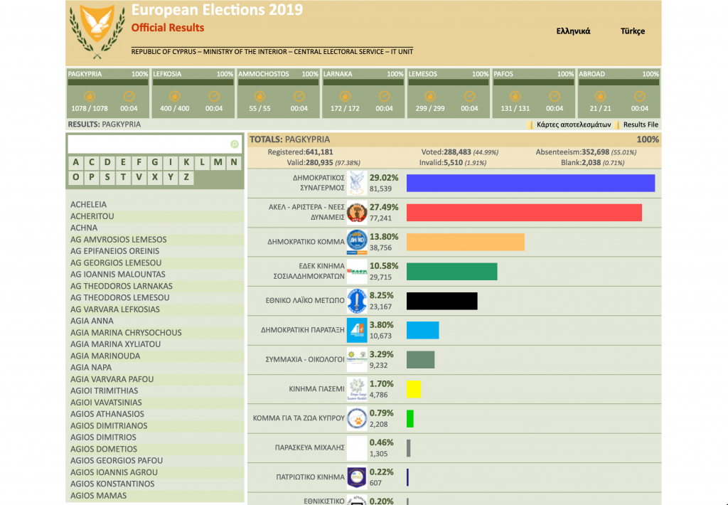 Results of the 2019 European elections in Cyprus