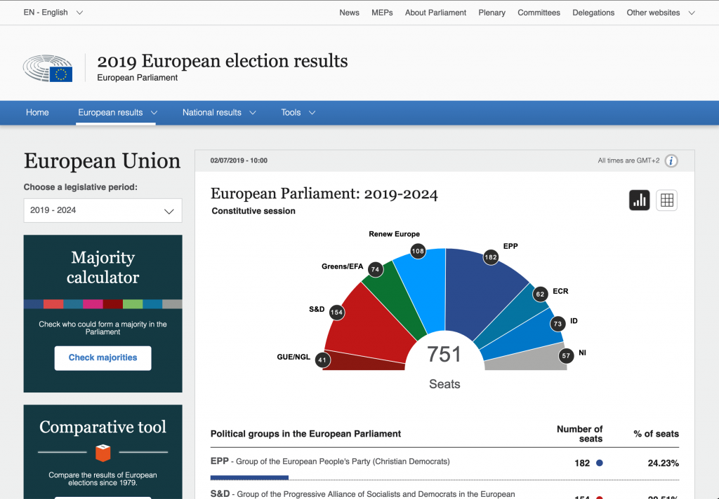 Results of the 2019 European elections by the European Parliament