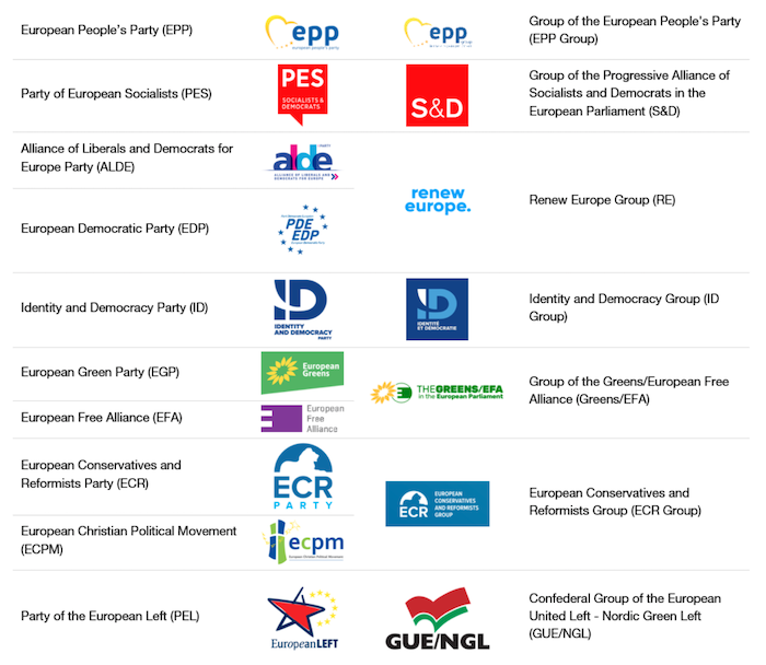 The role of European political parties