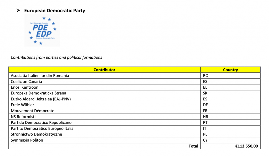 Contributions from the member parties of European parties are not listed separately
