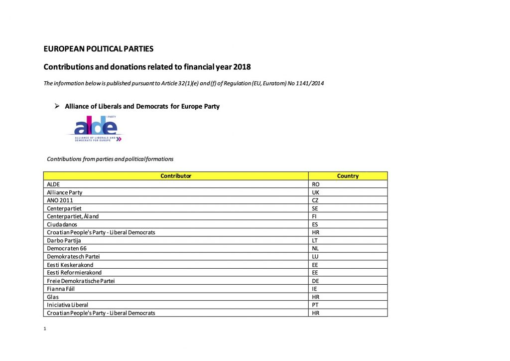 APPF reporting of donations and contributions to European political parties