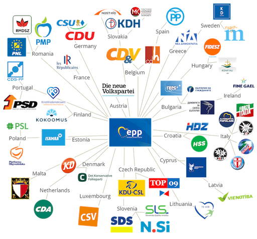 The European People's Party (EPP) and its family of national member parties (2019). The λogos project seeks to increase the visibility of these links.