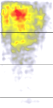 An aggregate heatmap shows 57,453 eyetracking fixations across a wide range of pages, excluding search and search-results pages. Red indicates where users looked the most; yellow where they looked less. White areas got virtually no looks. The top black stripe indicates the page fold in the study; subsequent black stripes represent each additional screen after scrolling. This supports the λogos project's proposals to ensure European parties' logo are placed above the fold.